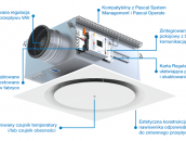 Premiery Lindab 2021 - inteligentny system wentylacji Lindab DCV ONE zdj. 4